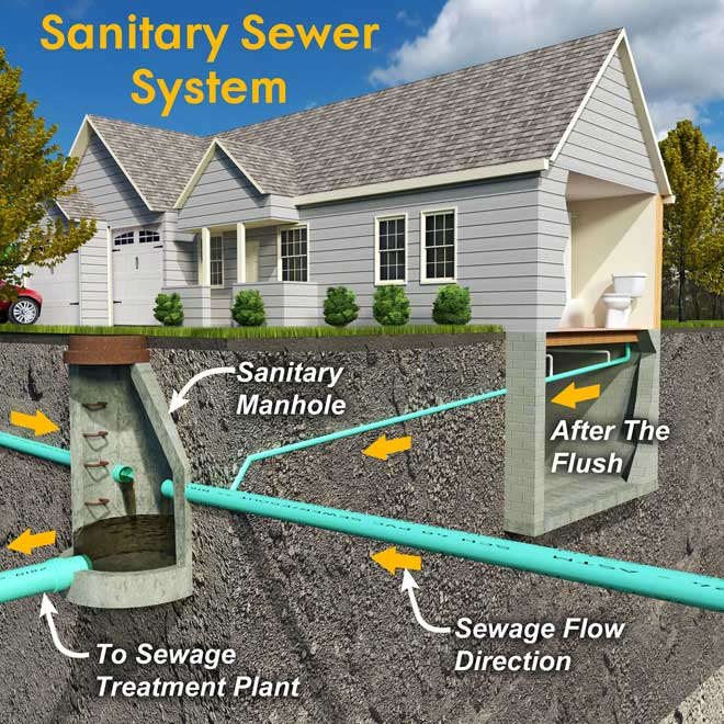 Sewer backup causes cleanup prevention for Residential sewer systems