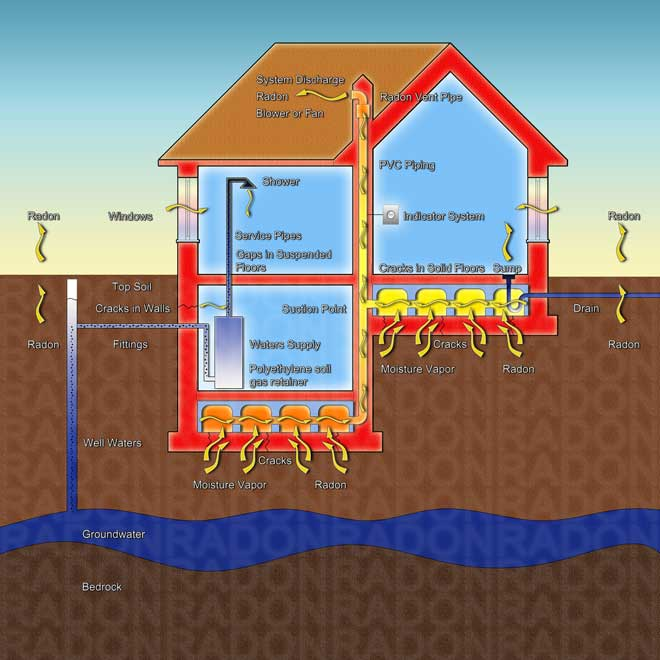 Illustration Showing Radon Entering the Home