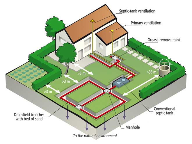The Homeowner's Guide to Alternative Septic Systems